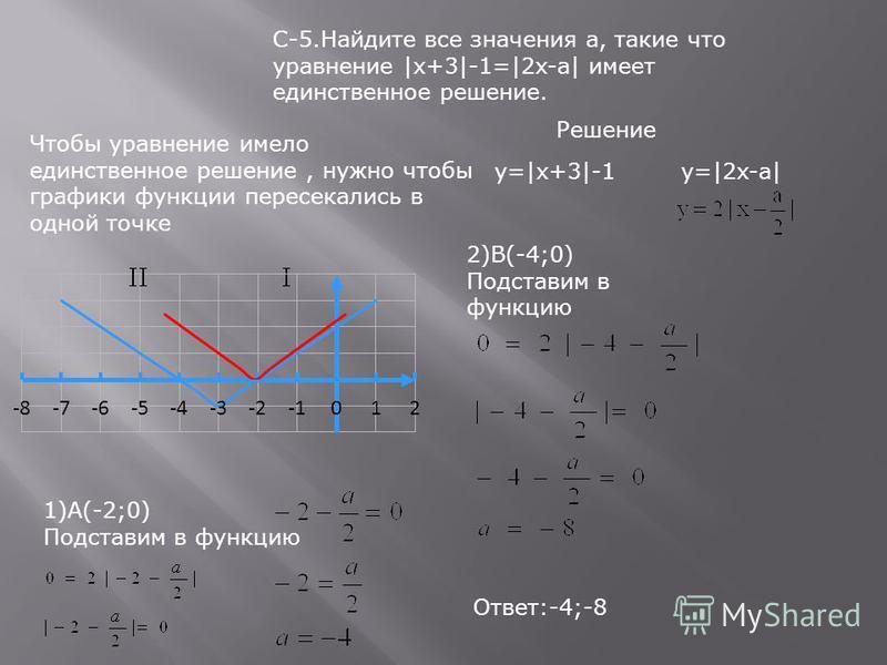 С-5. Найдите все значения а, такие что уравнение |x+3|-1=|2x-a| имеет единственное решение. y=|x+3|-1y=|2x-a| Чтобы уравнение имело единственное решение, нужно чтобы графики функции пересекались в одной точке 1)А(-2;0) Подставим в функцию 2)В(-4;0) П