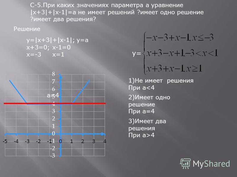 С-5. При каких значениях параметра а уравнение |x+3|+|x-1|=a не имеет решений ?имеет одно решение ?имеет два решения? y=|x+3|+|x-1|;y=a x+3=0; x=-3 x-1=0 x=1 y= 2)Имеет одно решение При а=4 1)Не имеет решения При а<4 3)Имеет два решения При а>4 а=4 Р