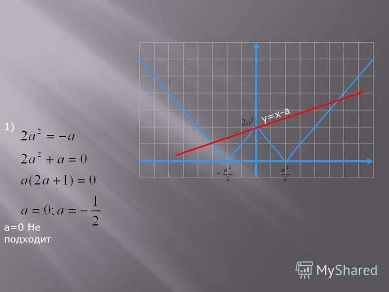 1) а=0 Не подходит y=x-a