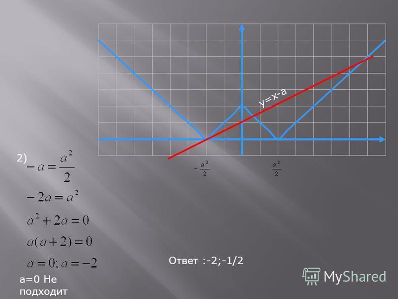2) а=0 Не подходит Ответ :-2;-1/2