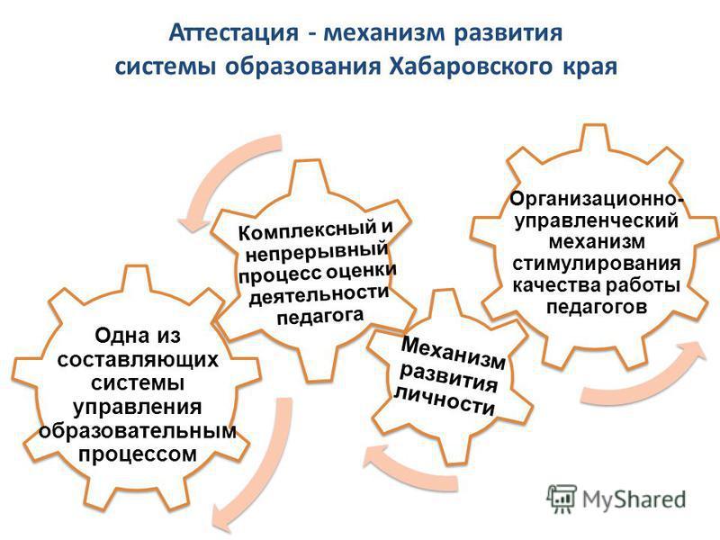 Одна из составляющих системы управления образовательным процессом Комплексный и непрерывный процесс оценки деятельности педагога Механизм развития личности Организационно- управленческий механизм стимулирования качества работы педагогов Аттестация -