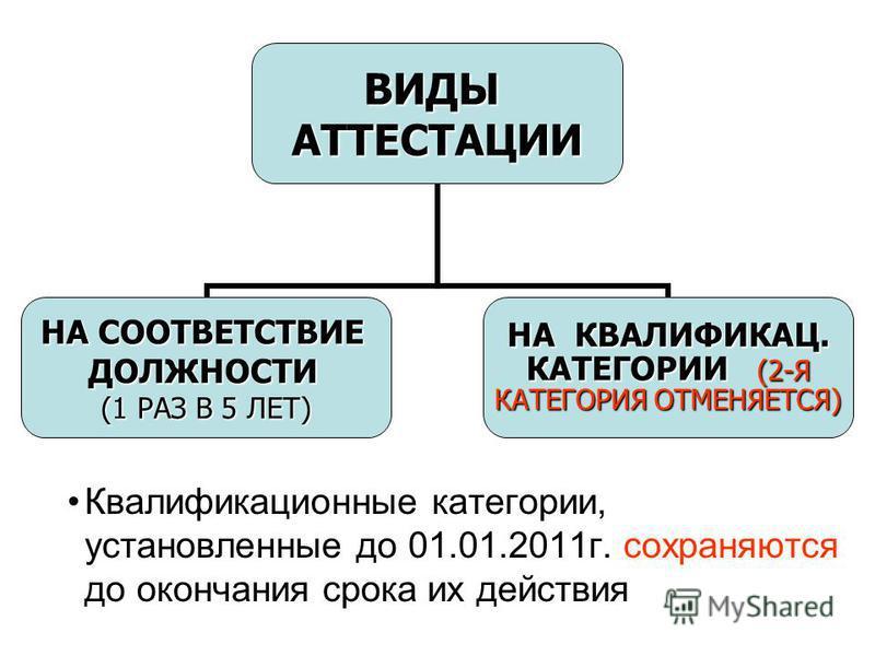 Квалификационные категории, установленные до 01.01.2011 г. сохраняются до окончания срока их действияВИДЫАТТЕСТАЦИИ НА СООТВЕТСТВИЕ ДОЛЖНОСТИ (1 РАЗ В 5 ЛЕТ) НА КВАЛИФИКАЦ. КАТЕГОРИИ (2-Я КАТЕГОРИИ (2-Я КАТЕГОРИЯ ОТМЕНЯЕТСЯ)