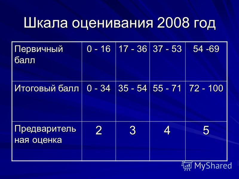 Шкала оценивания 2008 год Первичный балл 0 - 16 17 - 36 37 - 53 54 -69 Итоговый балл 0 - 34 35 - 54 55 - 71 72 - 100 Предваритель ная оценка 2345