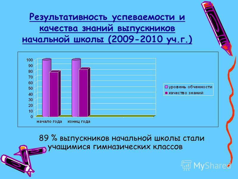Результативность успеваемости и качества знаний выпускников начальной школы (2009-2010 уч.г.) 89 % выпускников начальной школы стали учащимися гимназических классов