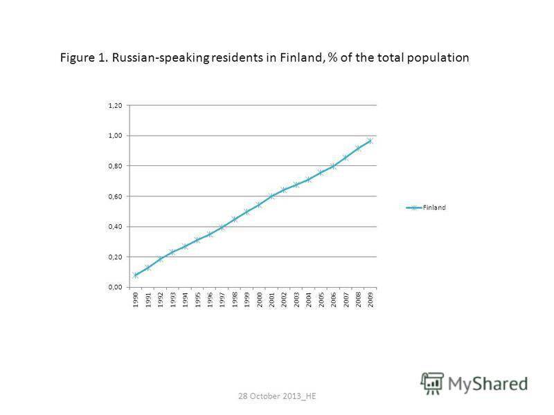 Figure 1. Russian-speaking residents in Finland, % of the total population 28 October 2013_HE