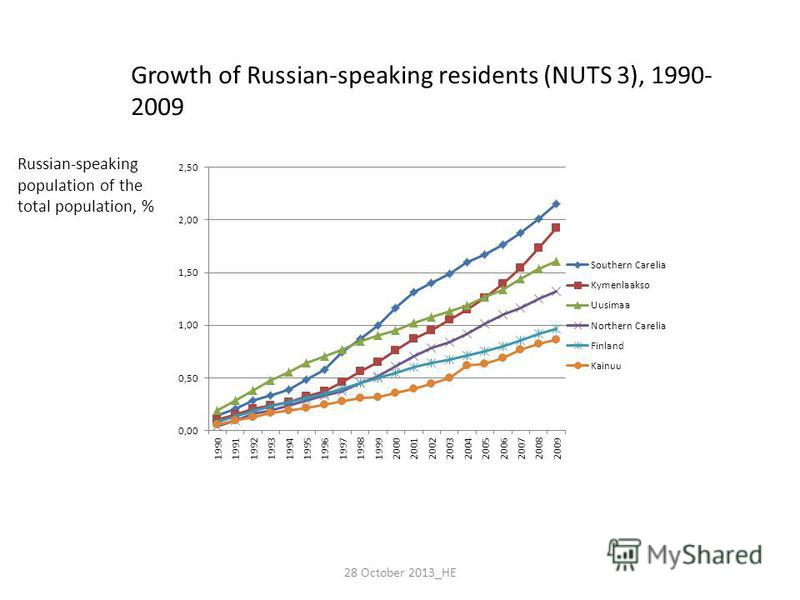 Growth of Russian-speaking residents (NUTS 3), 1990- 2009 Russian-speaking population of the total population, % 28 October 2013_HE