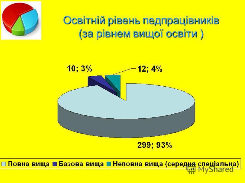 Освітній рівень педпрацівників (за рівнем вищої освіти )