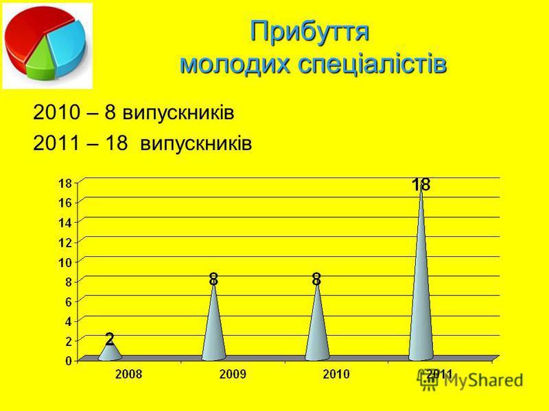 Прибуття молодих спеціалістів 2010 – 8 випускників 2011 – 18 випускників