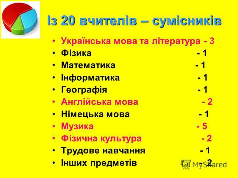 Із 20 вчителів – сумісників Українська мова та література - 3 Фізика - 1 Математика - 1 Інформатика - 1 Географія - 1 Англійська мова - 2 Німецька мова - 1 Музика - 5 Фізична культура - 2 Трудове навчання - 1 Інших предметів - 2