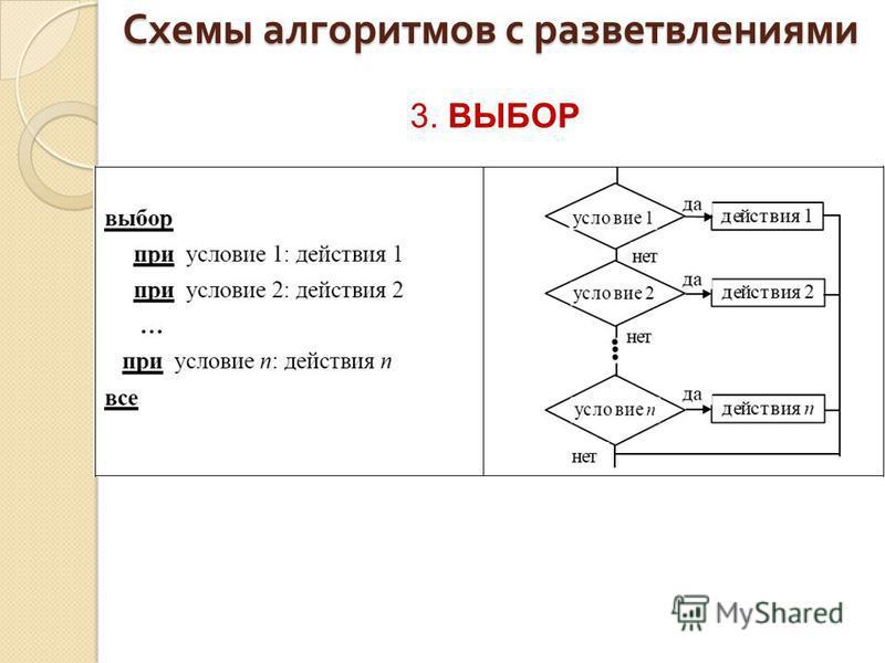 Схемы алгоритмов с разветвлениями 3. ВЫБОР
