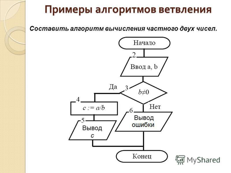 Примеры алгоритмов ветвления Составить алгоритм вычисления частного двух чисел.