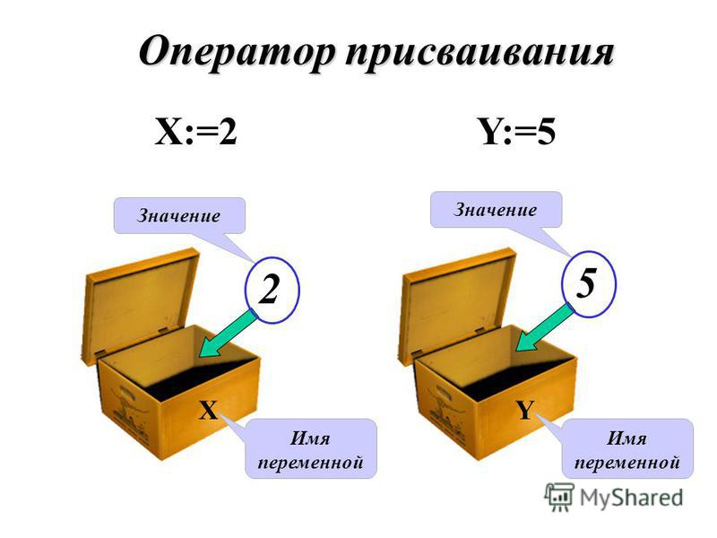 Оператор присваивания Х:=2 Y:=5 X 2 Имя переменной Значение Y 5 Имя переменной Значение