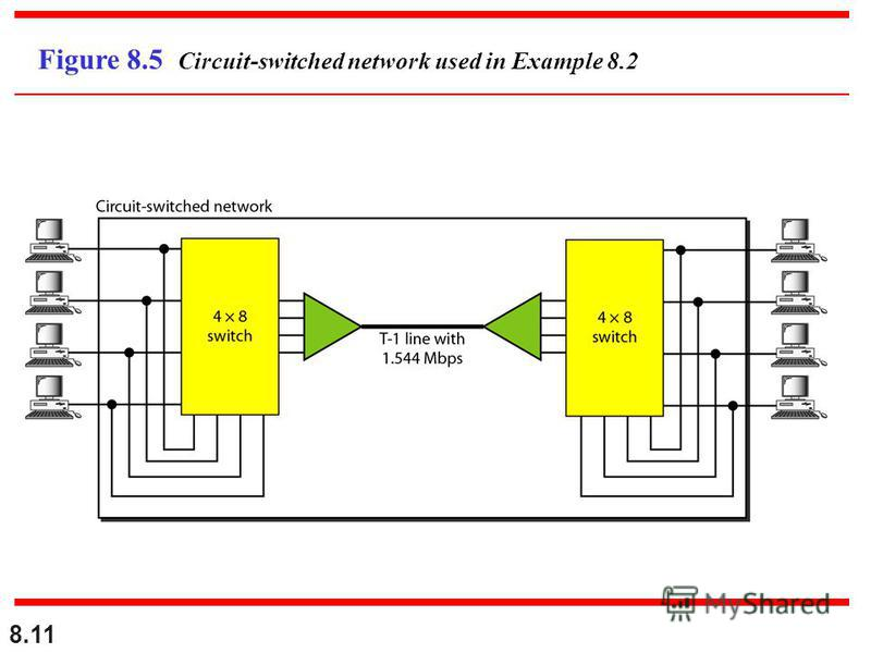 8.11 Figure 8.5 Circuit-switched network used in Example 8.2