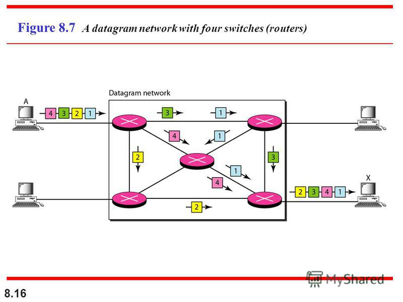 8.16 Figure 8.7 A datagram network with four switches (routers)