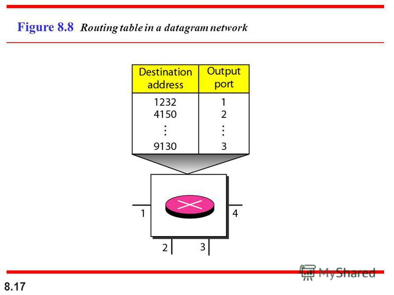 8.17 Figure 8.8 Routing table in a datagram network