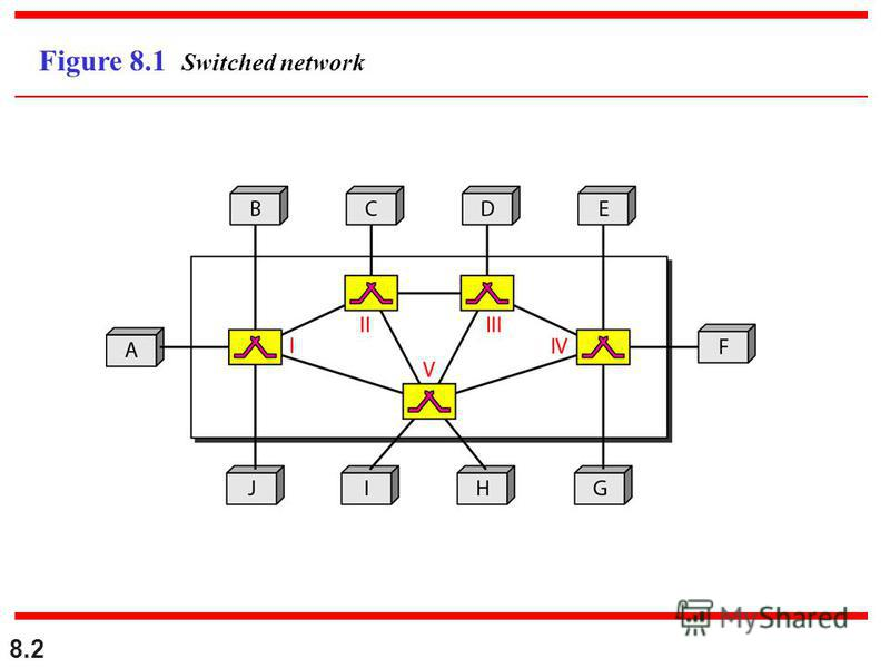 8.2 Figure 8.1 Switched network
