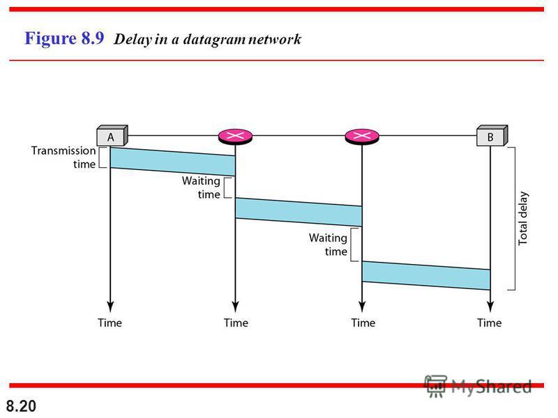 8.20 Figure 8.9 Delay in a datagram network