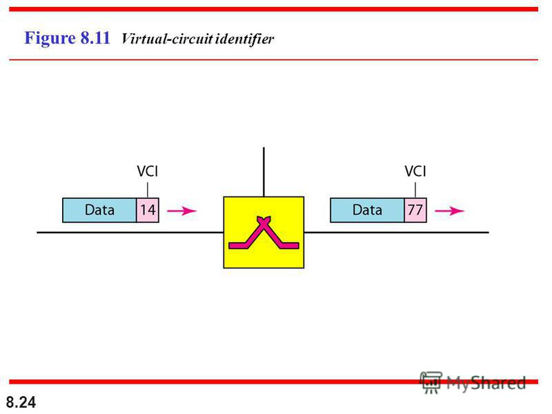 8.24 Figure 8.11 Virtual-circuit identifier