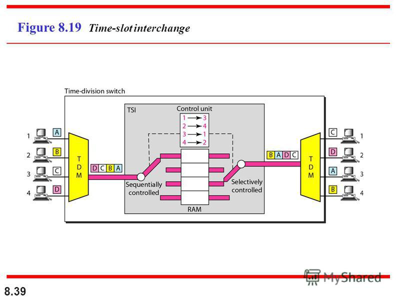 8.39 Figure 8.19 Time-slot interchange
