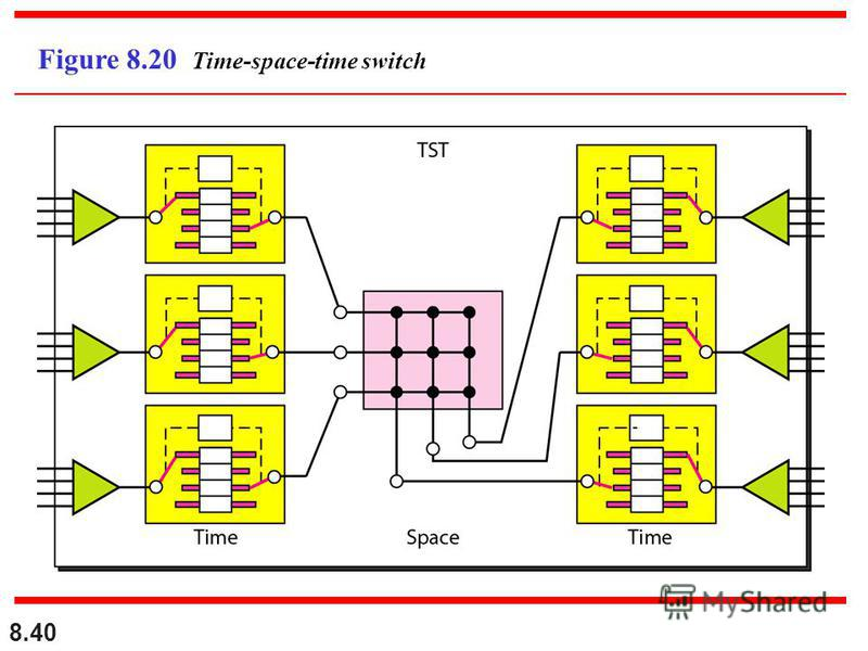 8.40 Figure 8.20 Time-space-time switch