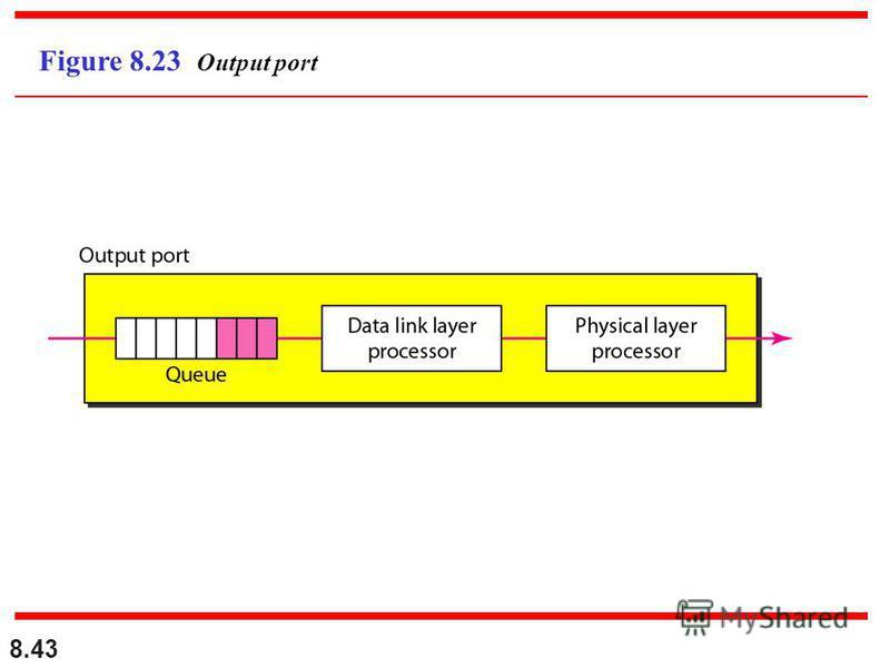 8.43 Figure 8.23 Output port