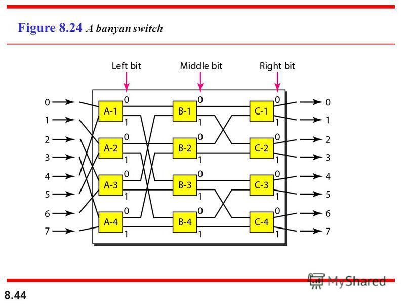 8.44 Figure 8.24 A banyan switch