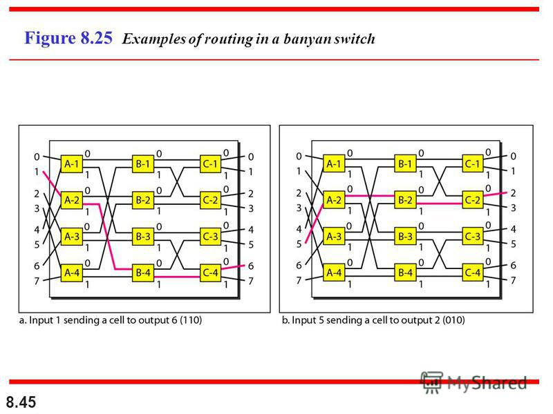 8.45 Figure 8.25 Examples of routing in a banyan switch