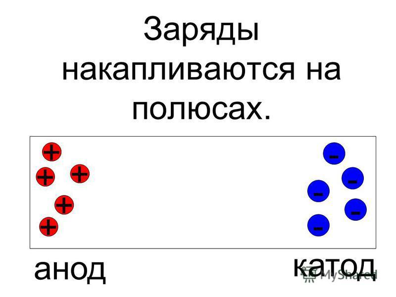 Заряды накапливаются на полюсах. + - - - - - + + + + катод анод