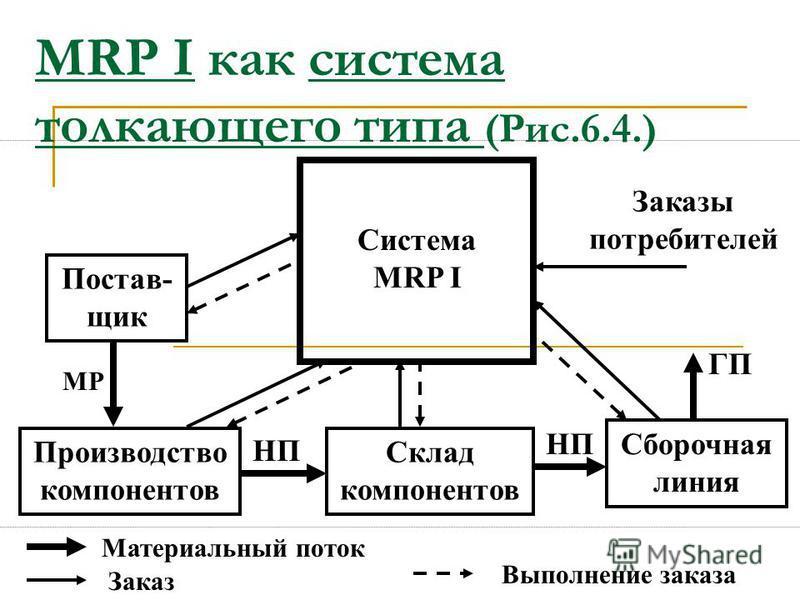 Недостатки и ограничения микрологистических систем, основанных на MRP-подходе необходимость подготовки и предварительной обработки большого объема исходной информации (увеличение логистического цикла); возрастание логистических издержек на обработку