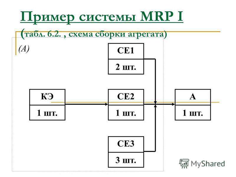 MRP I как система толкающего типа (Рис.6.4.) Постав- щик Производство компонентов Склад компонентов Сборочная линия Система MRP I Заказы потребителей ГП МР НП Материальный поток Заказ Выполнение заказа