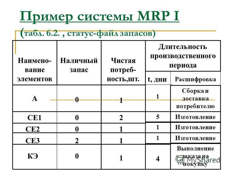 Пример системы MRP I ( табл. 6.2., схема сборки агрегата) КЭ 1 шт. СЕ2 1 шт. СЕ1 2 шт. СЕ3 3 шт. А 1 шт. (А)