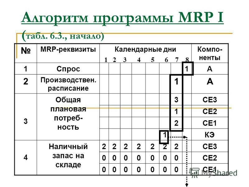 Пример системы MRP I ( табл. 6.2., статус-файл запасов) Наимено- вание элементов Наличный запас Чистая потреб- ность,шт. Длительность производственного периода t, дни Расшифровка Сборка и доставка потребителю Изготовление Выполнение заказа на покупку