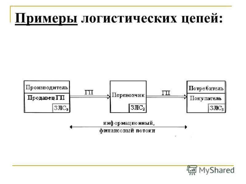 Примеры логистических цепей (продолжение) : Цепь передачи прав собственности и расчета за товары– потребитель – банк–производитель, ориентирована по финансовому потоку; Цепь расчетов за транспортировку– производитель – банк -перевозчик, ориентирована