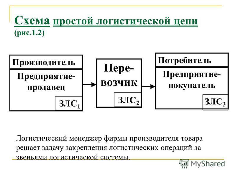 Примеры логистических цепей: