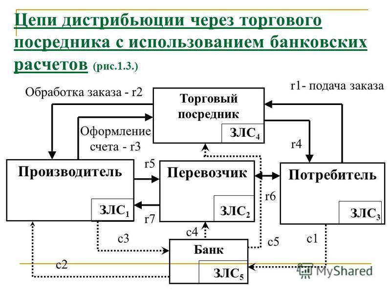 Схема простой логистической цепи (рис.1.2) Логистический менеджер фирмы производителя товара решает задачу закрепления логистических операций за звеньями логистической системы. Предприятие- продавец ЗЛС 1 Производитель Пере- возчик ЗЛС 2 Предприятие-