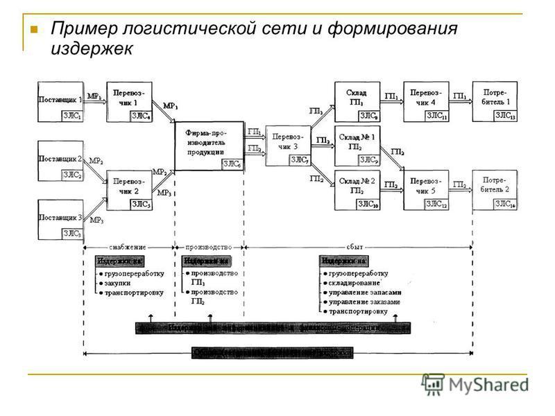 Классификация логистических издержек (рис. 1.5 ) Издержки на элементарные и комплексные логистические операции Потери от иммобилизации средств в запасах Ущерб от недостаточного уровня качества логистического менеджмента и сервиса Издержки на логистич