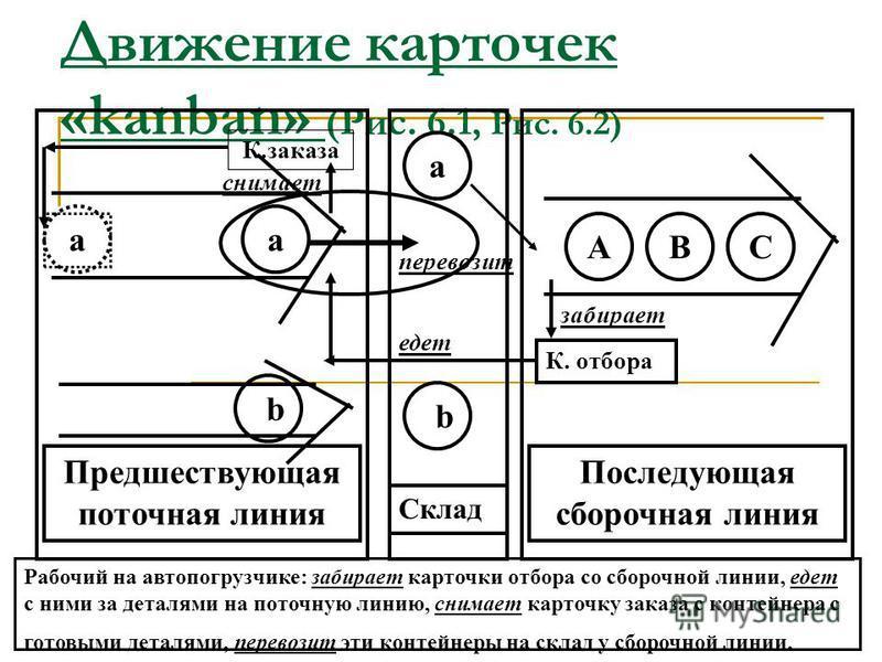 Карточки отбора и заказа «kanban» В карточке отбора указывается количество деталей (компонентов, полуфабрикатов), которое должно быть взято на предшествующем участке обработки (сборки). В карточке заказа указывается количество деталей, которое должно