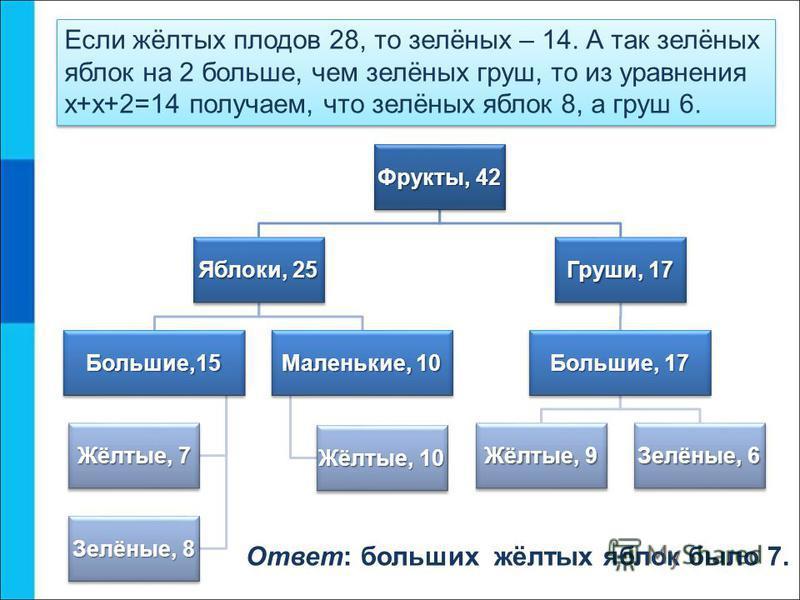 Если жёлтых плодов 28, то зелёных – 14. А так зелёных яблок на 2 больше, чем зелёных груш, то из уравнения х+х+2=14 получаем, что зелёных яблок 8, а груш 6. Фрукты, 42 Яблоки, 25 Большие,15 Жёлтые, 7 Зелёные, 8 Маленькие, 10 Жёлтые, 10 Груши, 17 Боль