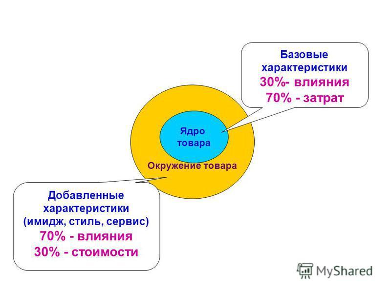 Окружение товара Ядро товара Базовые характеристики 30%- влияния 70% - затрат Добавленные характеристики (имидж, стиль, сервис) 70% - влияния 30% - стоимости