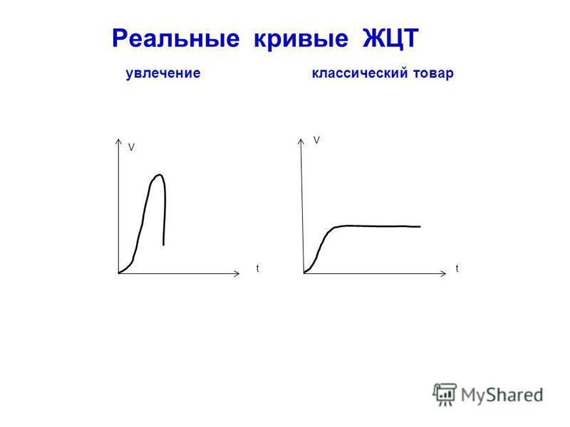 V V tt Реальные кривые ЖЦТ увлечение классический товар