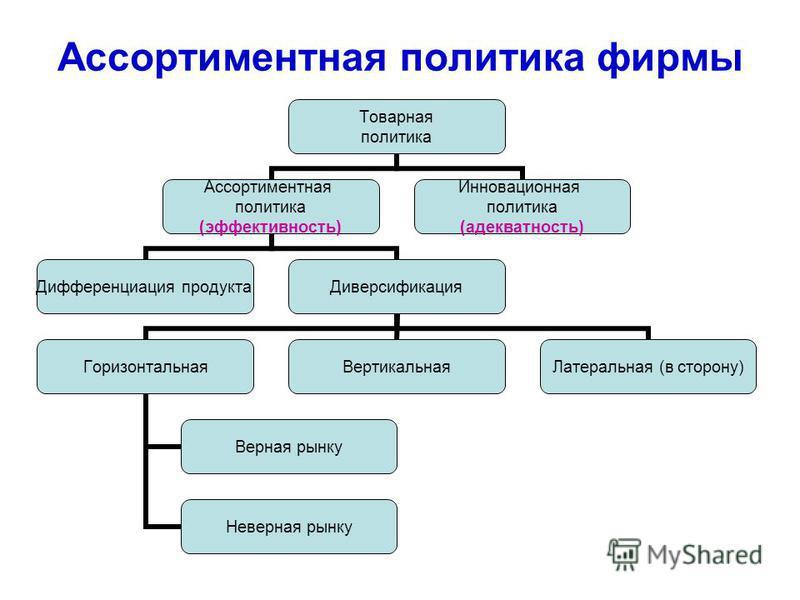 Ассортиментная политика фирмы Товарная политика Ассортиментная политика (эффективность) Дифференциация продукта Диверсификация Горизонтальная Верная рынку Неверная рынку Вертикальная Латеральная (в сторону) Инновационная политика (адекватность)
