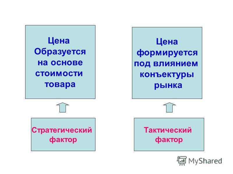 Цена Образуется на основе стоимости товара Цена формируется под влиянием конъектуры рынка Стратегический фактор Тактический фактор