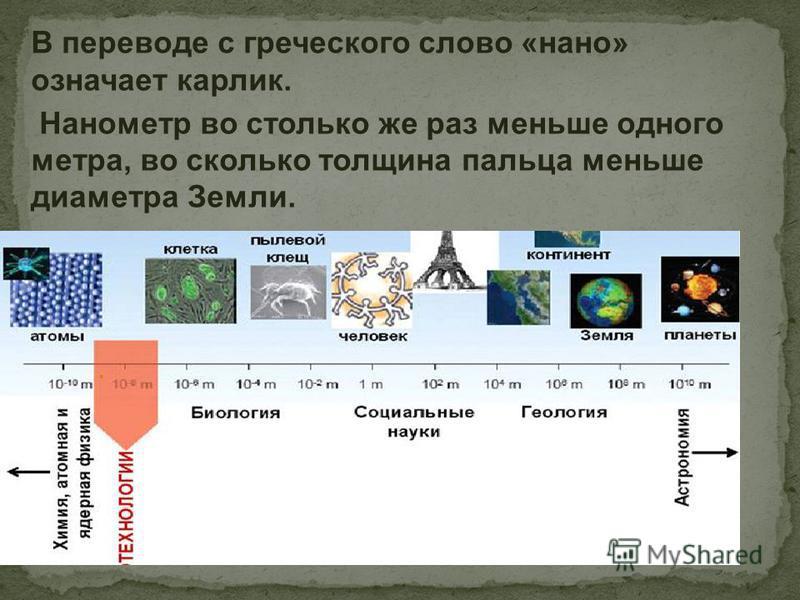 В переводе с греческого слово «нано» означает карлик. Нанометр во столько же раз меньше одного метра, во сколько толщина пальца меньше диаметра Земли..