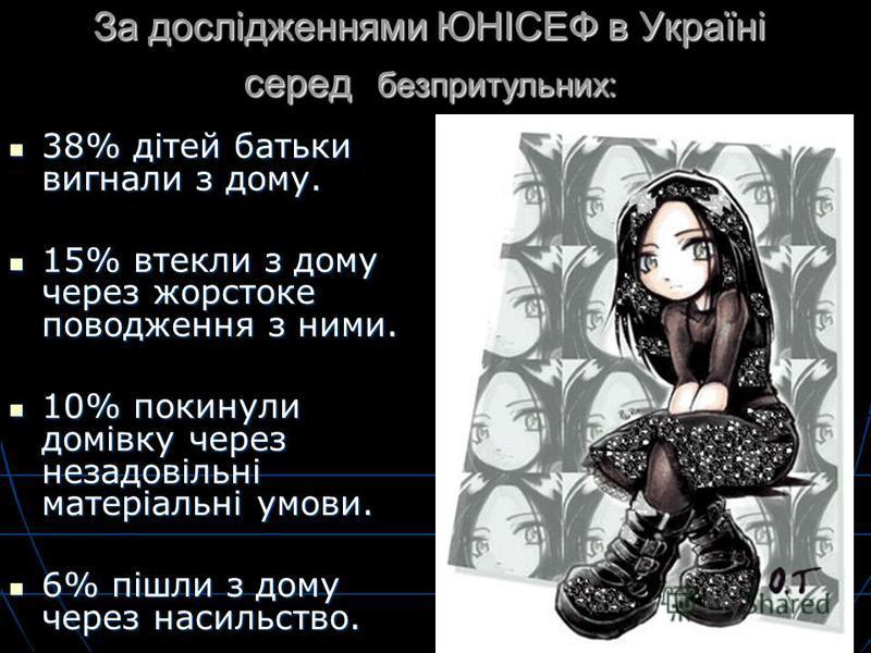 За дослідженнями ЮНІСЕФ в Україні серед безпритульних: 38% дітей батьки вигнали з дому. 38% дітей батьки вигнали з дому. 15% втекли з дому через жорстоке поводження з ними. 15% втекли з дому через жорстоке поводження з ними. 10% покинули домівку чере