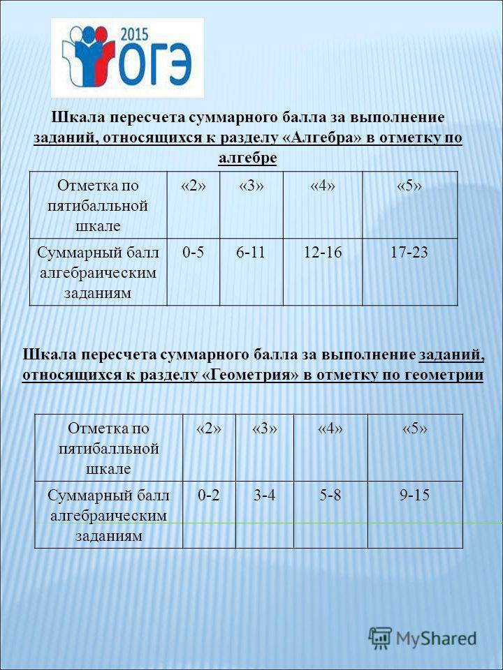 Отметка по пятибалльной шкале «2»«3»«4»«5» Суммарный балл алгебраическим заданиям 0-56-1112-1617-23 Шкала пересчета суммарного балла за выполнение заданий, относящихся к разделу «Алгебра» в отметку по алгебре Отметка по пятибалльной шкале «2»«3»«4»«5
