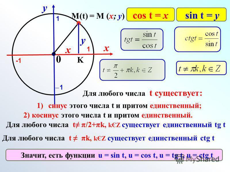 х у 0 M(t) = M (x; y) 1 1 ̶ 1̶ 1 sin t = уcos t = x K х у Для любого числа t существует: 1)синус этого числа t и притом единственный; 2) косинус этого числа t и притом единственный. Значит, есть функции u = sin t, u = cos t, u = tg t, u = ctg t Для л
