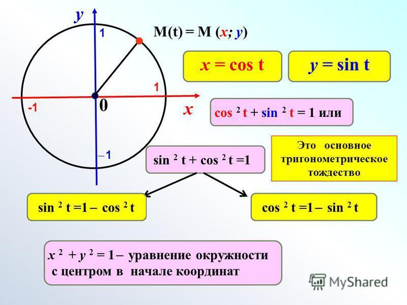 х у 0 M(t) = M (x; y) 1 1 ̶ 1̶ 1 х 2 + у 2 = 1 ̶ уравнение окружности с центром в начале координат у = sin tх = cos t cos 2 t + sin 2 t = 1 или sin 2 t + cos 2 t =1 Это основное тригонометрическое тождество sin 2 t =1 ̶ cos 2 t cos 2 t =1 ̶ sin 2 t