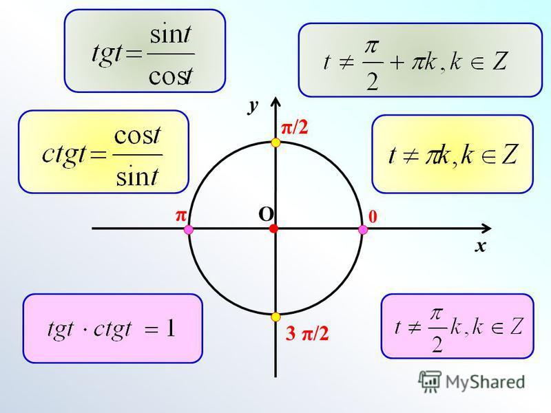 x y 0 О π/2 3 π/2 π