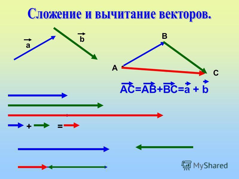 а b А В С АС=АВ+ВС=а + b + =