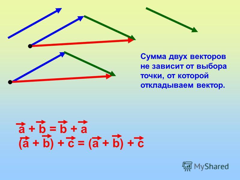 Сумма двух векторов не зависит от выбора точки, от которой откладываем вектор. а + b = b + а (а + b) + с = (а + b) + с